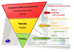 Storm Surge Product Decision Support Wedge