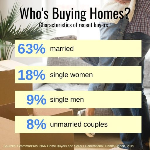 Who is buying homes in 2019 - single women are buying homes at an increasingly rapid pace! Don't assume you can't buy a home just because you aren't married (or a man!)