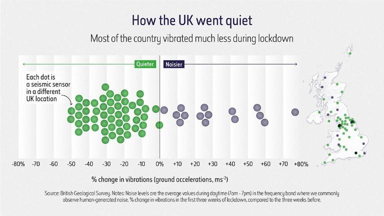 Comment le Royaume-Uni est devenu silencieux