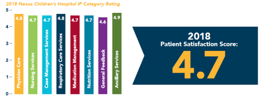Patient Satisfaction Score