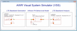 Introduction to LabVIEW CoSimulation in AWR Visual System Simulator  National Instruments