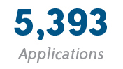 5,393 Applications