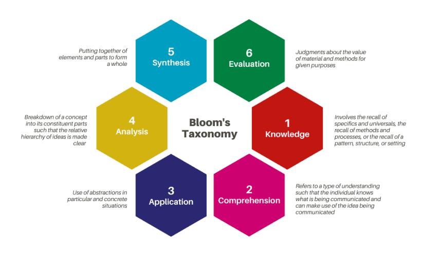 Bloom's Taxonomy's six levels