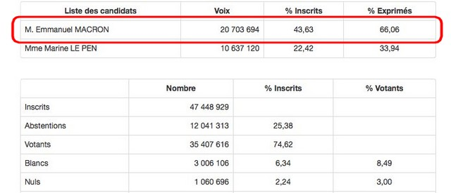 Macron 66,06 %