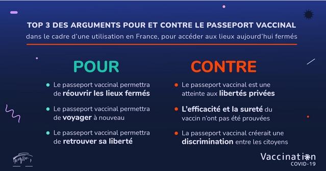 Sondage mars 2021 - Passeport vaccinal