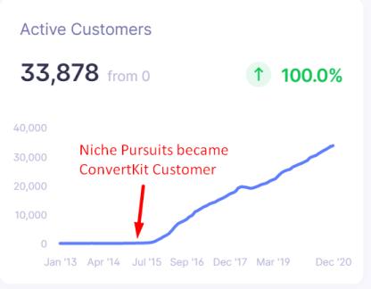 convertkit number of customers
