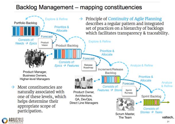 Enterprise Product Owner's Challenge: Managing Networks of Backlogs by Alan Goerner