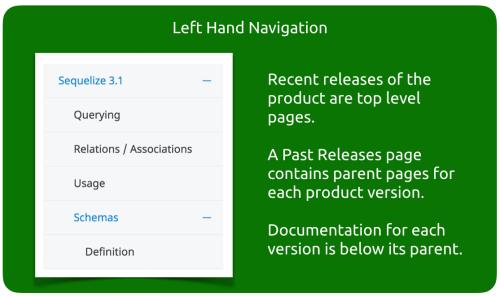 Instant Websites - Navigation for Product Documentation