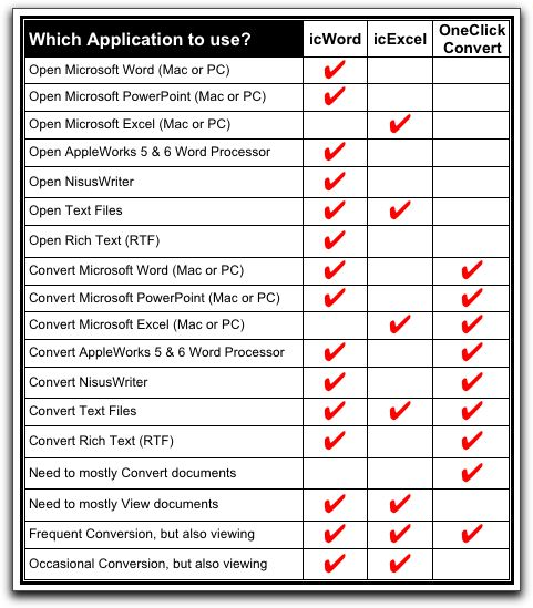 Which Application to Use?