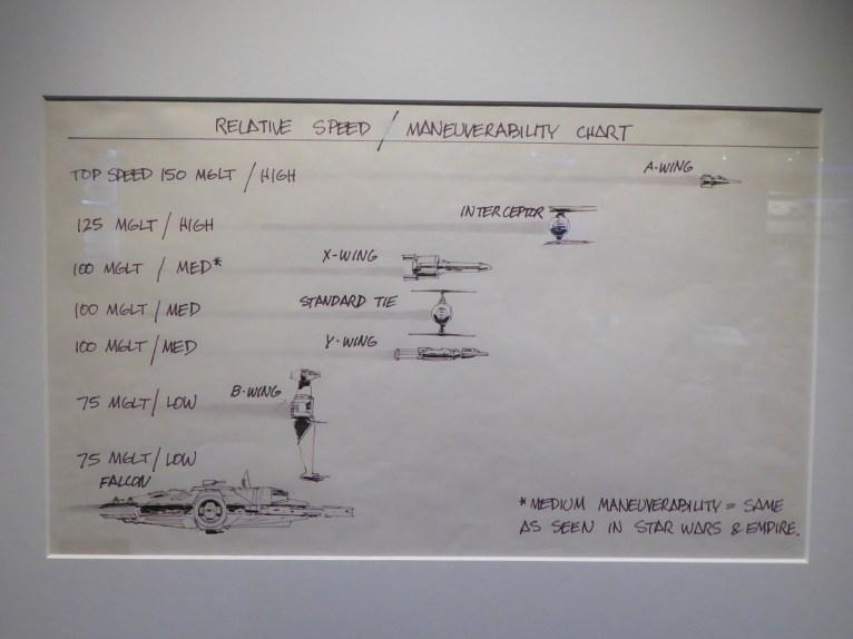 Relative speed/maneuverability chart