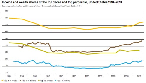 Income and wealth shares of the top decile and percentile in the US 1910-2013