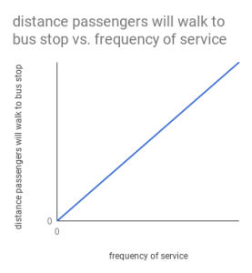 chart showing frequency of service vs. distance passengers will walk to bus stop