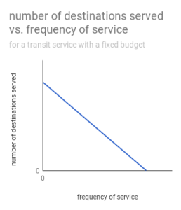 chart showing number of destinations served vs. frequency of service for a transit service with a fixed budget
