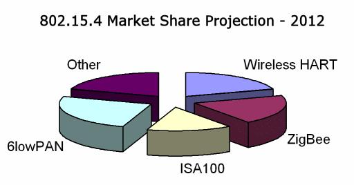 802.15.4 Chipset Market