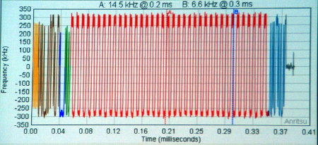 Live Analysis of Bluetooth low energy packets