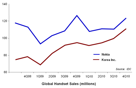 Korea catches up with Nokia