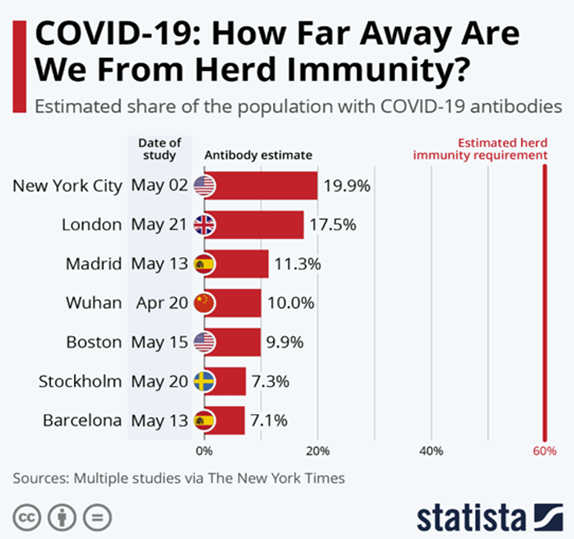 https://www.statista.com/chart/21866/estimated-share-of-the-population-with-covid-19-antibodies/
