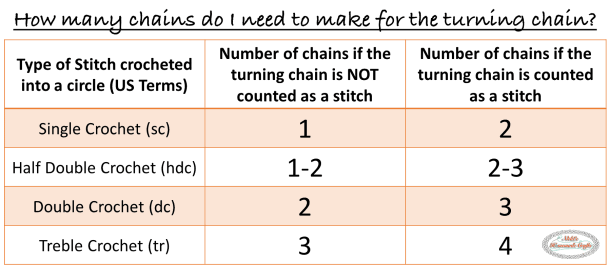 How many chains do I need to crochet for the turning chain or the beginning chain? #crochet #basiccrochet #crochet101 #hat #beanie #circle #howto #turningchain