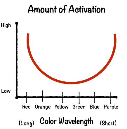Relationship Between Color and Arousal