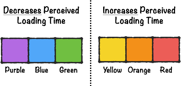 Color and Website Loading Times