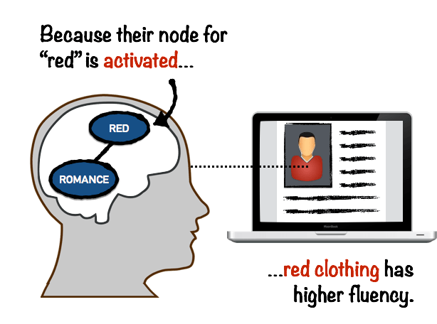 Fluency of Red Color in Online Dating