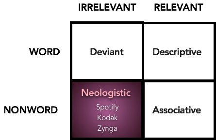 Neologistic Path - Overview