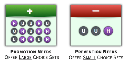 Choice Tactic - Offer Large Choice Sets for Promotion Needs