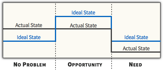 Consumer Behavior - Problem Recognition - Actual State vs Ideal State