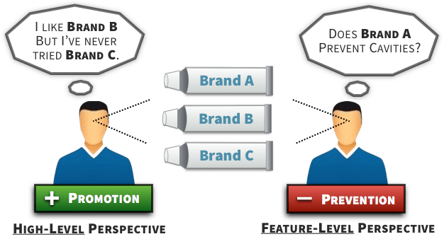 Consumer Behavior - Promotion vs. Prevention Needs