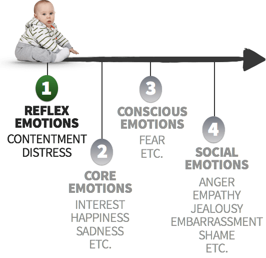 Reflex Emotions: Contentment and Distress