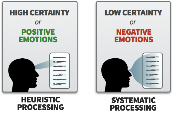 Positive emotions trigger heuristic processing, negative emotions trigger systematic processing