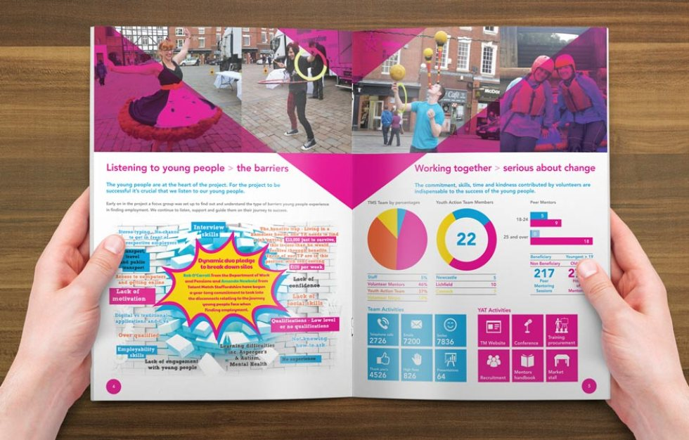 Talent Match Annual Review Spread