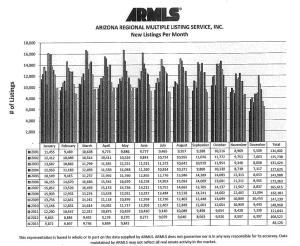 ARMLS New Listings Per Month