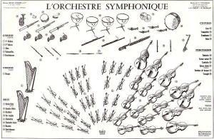 Disposition classique des instruments dans l'orchestre