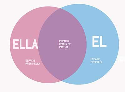 El espacio propio y compartido en la pareja.