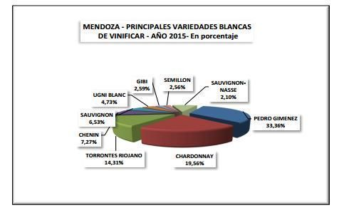 Estadísticas de la Pedro Giménez