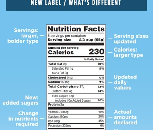 Graphic Of Nutrition Facts Label And How Its Different From Previous Label