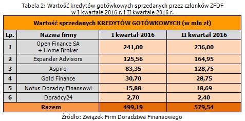 wartosc_kredytow_gotowkowych_sprzedanych_przez_czlonkow_zfdf