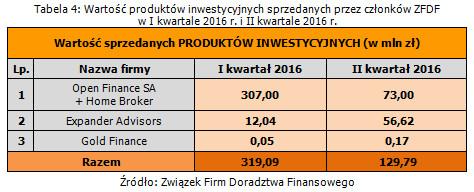 wartosc_produktow_inwestycyjnych_sprzedanych_przez_czlonkow_zfdf