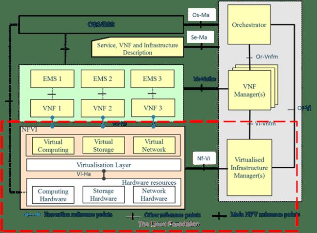 ETSI-NFV