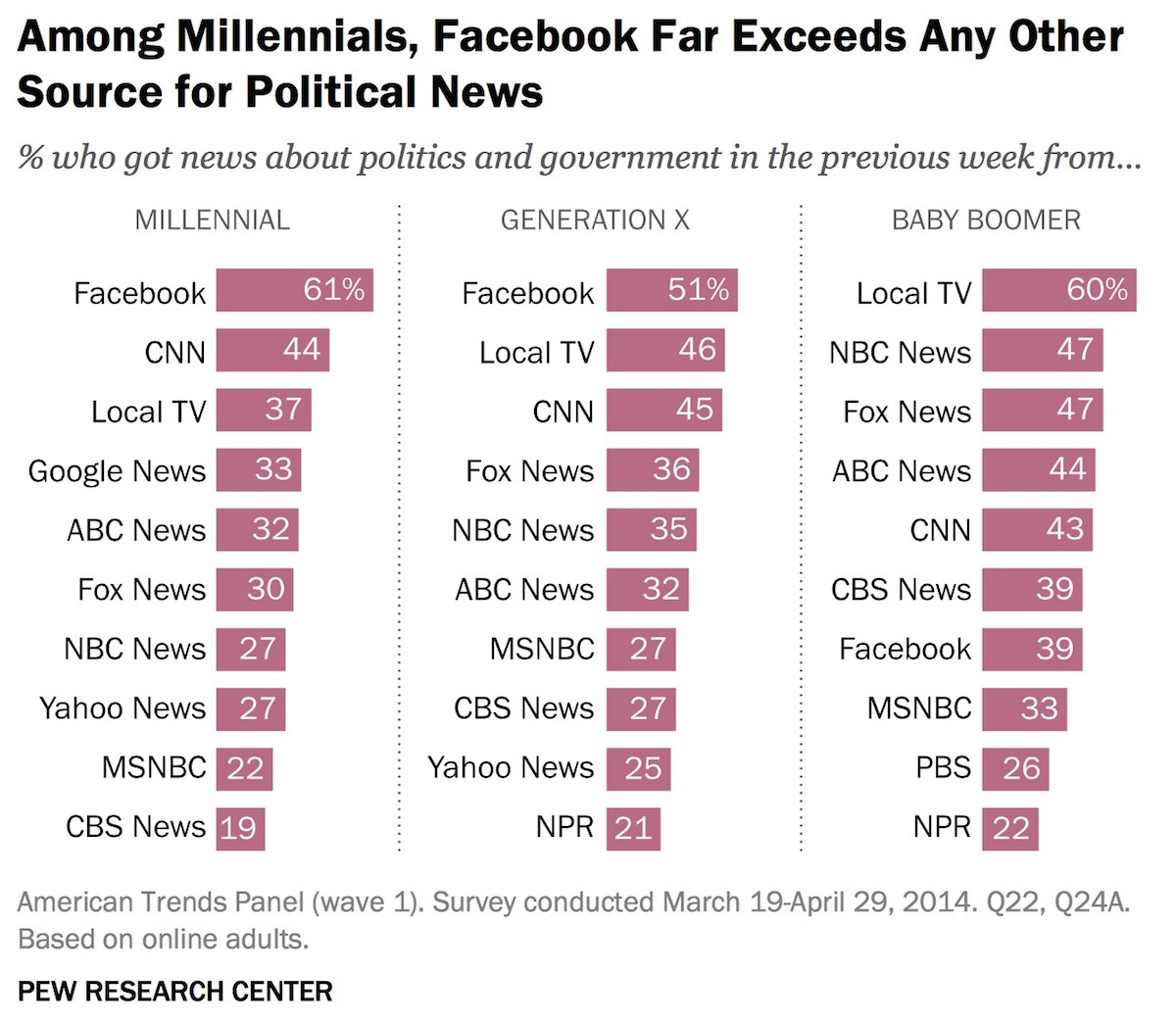 Pew Study When It Comes To Political News Facebook Has