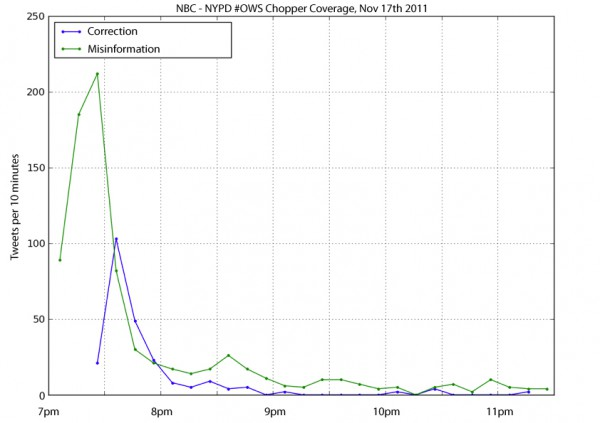 Graph showing spread of erroneous tweet versus corrective tweet
