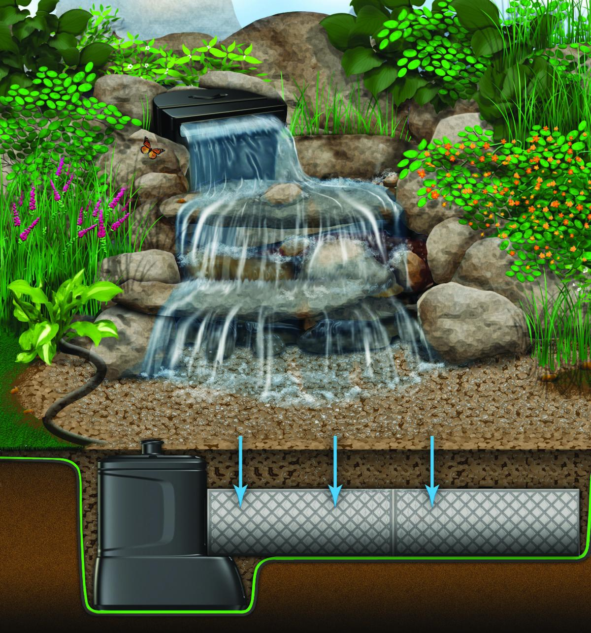 Large Pondless® Waterfall With Up To 26' Stream | Pondless ... on Small Backyard Pond With Waterfall  id=12850