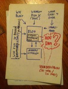 Eerste idee inhoud blogworkshop