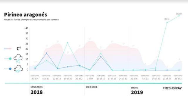 Gráfico de la nieve, lluvia y temperaturas en el Pirineo aragonés