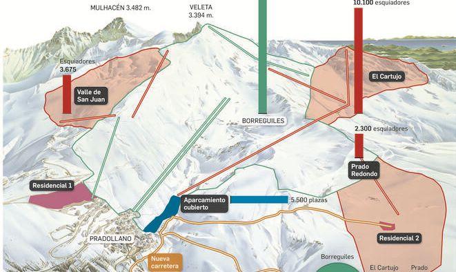 Puntos posibles de ampliación de Sierra Nevada