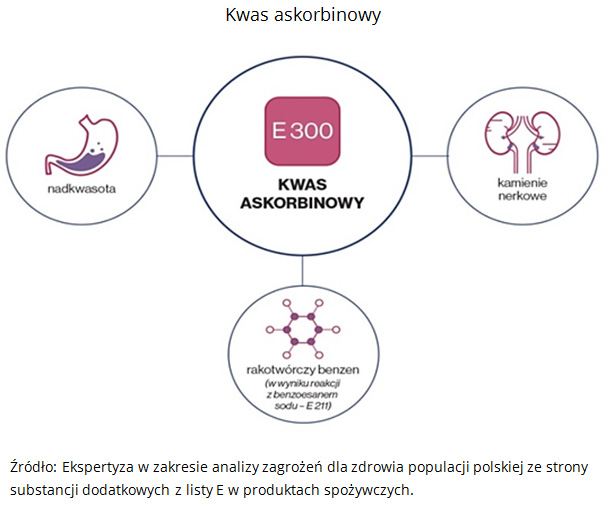 Kwas askorbinowy Źródło: Ekspertyza w zakresie analizy zagrożeń dla zdrowia populacji polskiej ze strony substancji dodatkowych z listy E w produktach spożywczych.