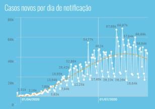 【表2】ブラジル全体の日別の感染者数グラフ(点線が平均値)