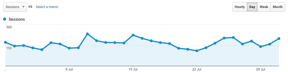 July Traffic report - google analytics