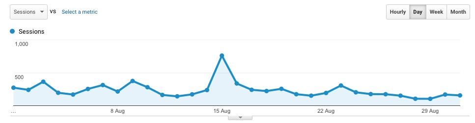 August 2017 Traffic